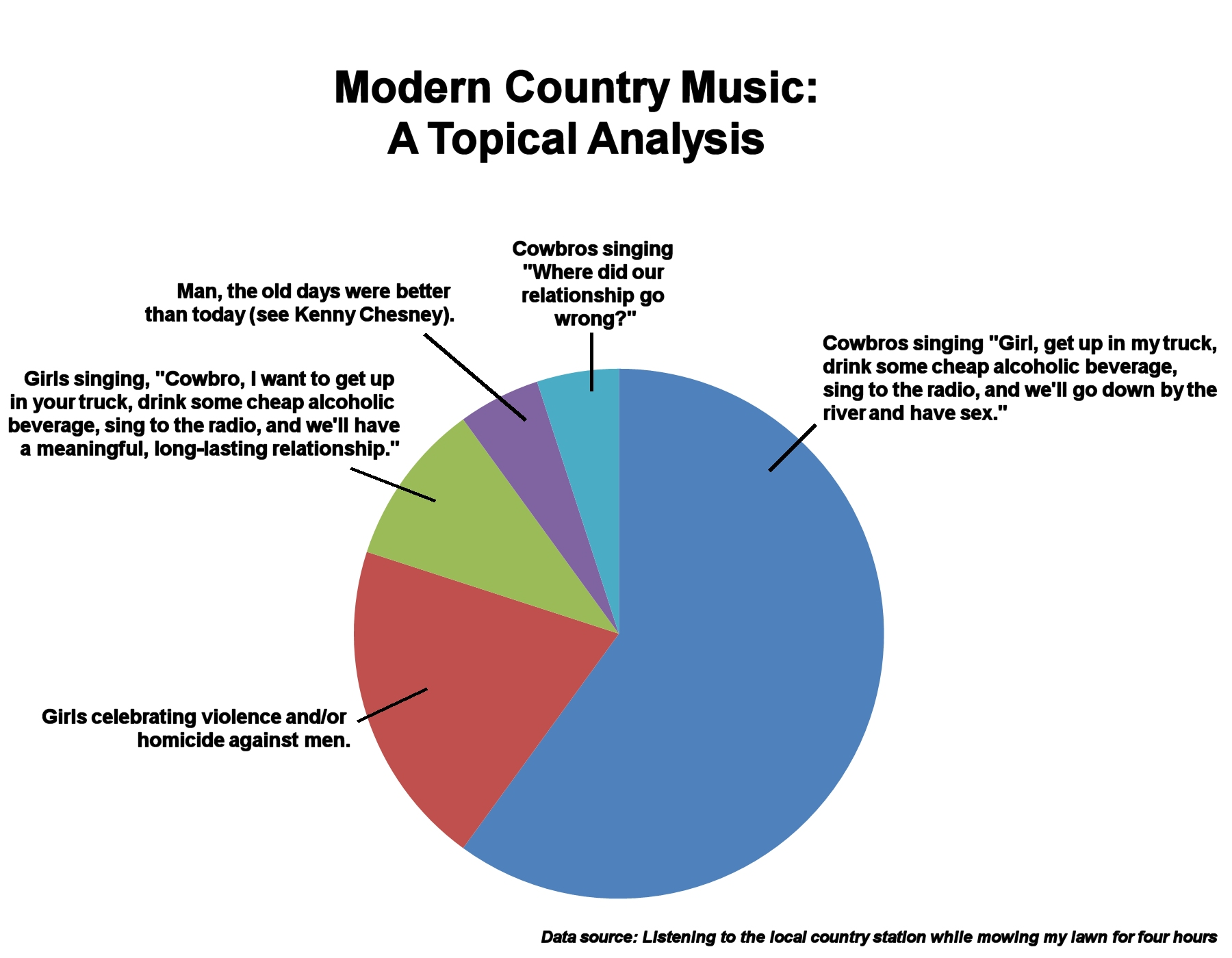 An analysis of the topic of the modern music